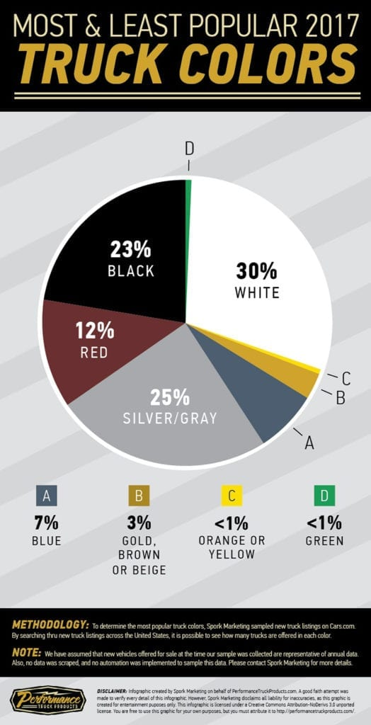 2017 Most Popular Truck Colors - White Rules Them All