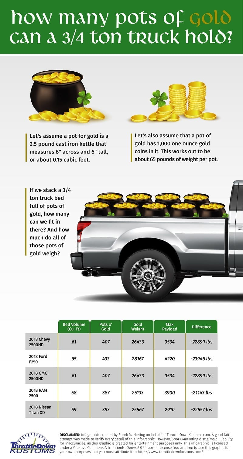 How Many Pots Of Gold Can You Fit In The Back Of A 3/4 Ton Truck?
