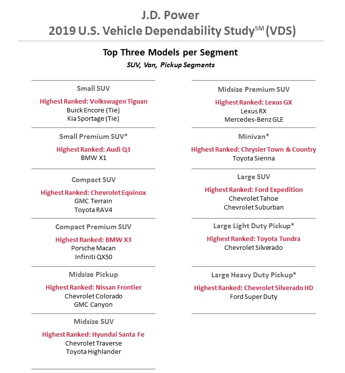 2019 JD Power US Vehicle Dependability Study