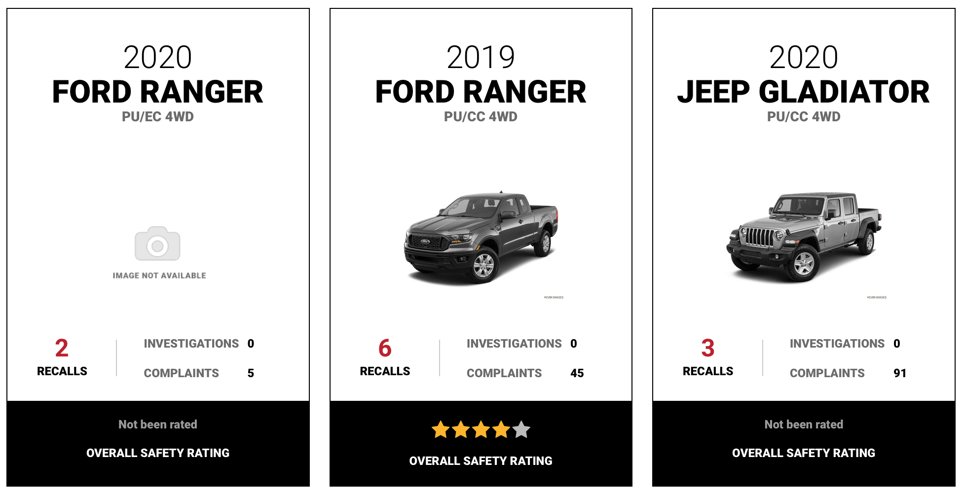 Ford Ranger Reliability