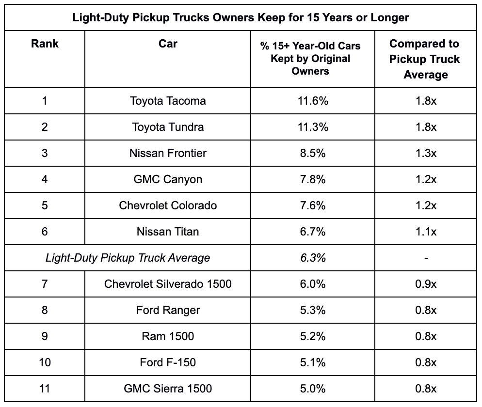 Which trucks are kept the longest